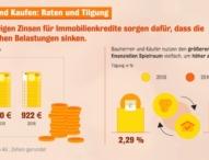 Baufinanzierung: Deutsche nutzen Zinstief als Entschuldungsturbo