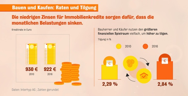 Photo of Baufinanzierung: Deutsche nutzen Zinstief als Entschuldungsturbo