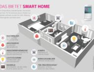 Besserer Einbruchsschutz dank Smart Home