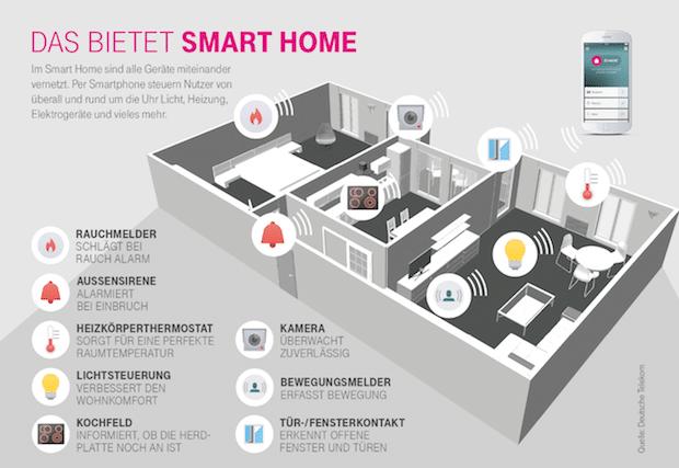 Bild von Besserer Einbruchsschutz dank Smart Home
