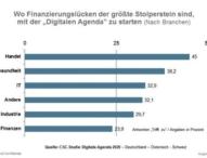 Studie: Handel klagt über Finanzierungslücken bei digitaler Revolution