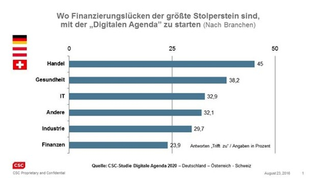 Photo of Studie: Handel klagt über Finanzierungslücken bei digitaler Revolution