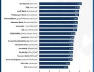 Kostenlos, aber nicht gebührenfrei: 18 kostenlose Kreditkarten im Test 2016