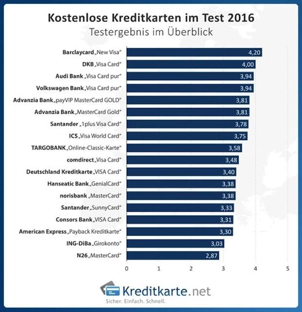 Photo of Kostenlos, aber nicht gebührenfrei: 18 kostenlose Kreditkarten im Test 2016