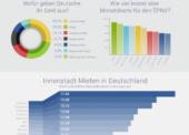 Zahlen und Fakten zu den Lebenshaltungskosten in Deutschland 2016