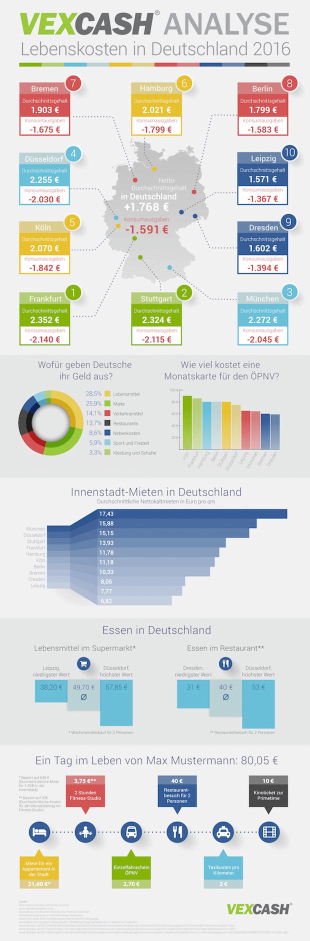 Photo of Zahlen und Fakten zu den Lebenshaltungskosten in Deutschland 2016