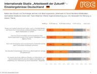 Nur jeder zweite Arbeitnehmer in der DACH-Region erwartet durch Digitalisierung und Co. eine Verbesserung seines Arbeitsplatzes
