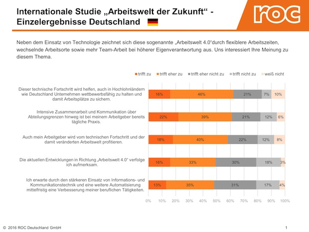Bild von Nur jeder zweite Arbeitnehmer in der DACH-Region erwartet durch Digitalisierung und Co. eine Verbesserung seines Arbeitsplatzes