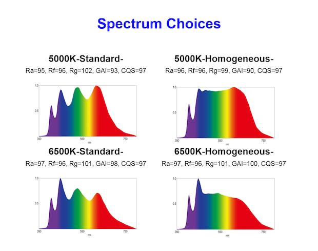 Photo of KYOCERA entwickelt vielseitiges LED-Modul mit sonnenlichtähnlichem Farbspektrum
