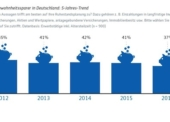 Deutsche zunehmend schlechter auf den Ruhestand vorbereitet