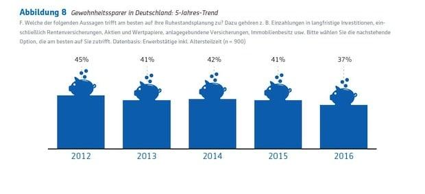 Photo of Deutsche zunehmend schlechter auf den Ruhestand vorbereitet