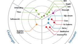 Software AG von Bloor Research als Marktführer für Streaming Analytics eingestuft