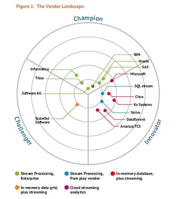 Bild von Software AG von Bloor Research als Marktführer für Streaming Analytics eingestuft