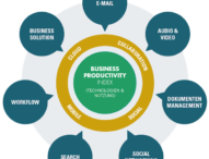 Social Collaboration Tools am Arbeitsplatz der Zukunft