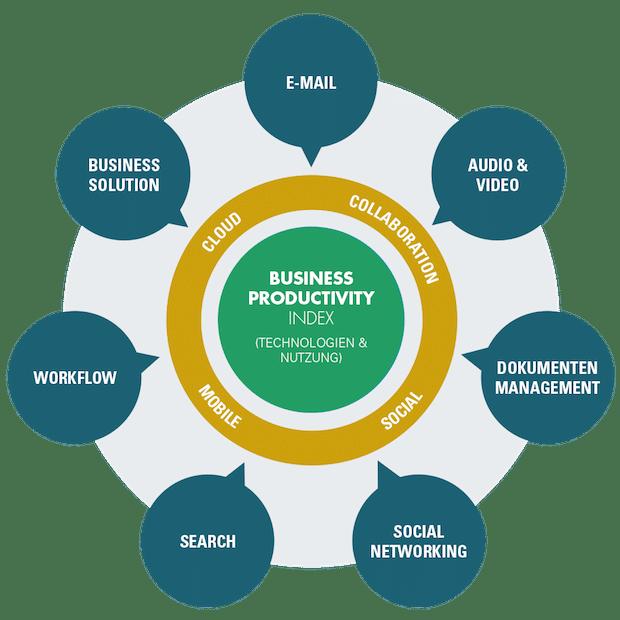 Photo of Social Collaboration Tools am Arbeitsplatz der Zukunft