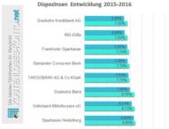 Dispozinsen der Top-100-Banken: Nur 19 Banken unter zehn Prozent