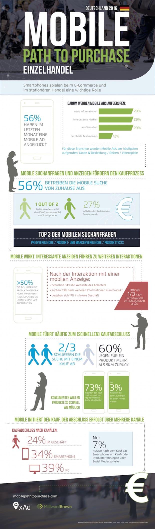 Bild von xAd Mobile-Studie für den Einzelhandel: Wer kauft schaut vorher aufs Display