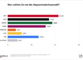 Berlin: Große Koalition findet keine Mehrheit