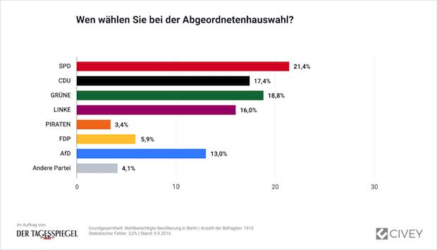 Photo of Berlin: Große Koalition findet keine Mehrheit