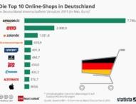 EHI und Statista erfassen E-Commerce-Markt in Deutschland, Österreich und der Schweiz