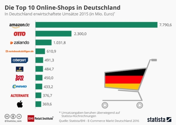 Quelle: EHI Retail Institute e. V/Statista GmbH