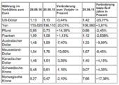 Wie stabil ist der Euro? G10-Währungen im Vergleich