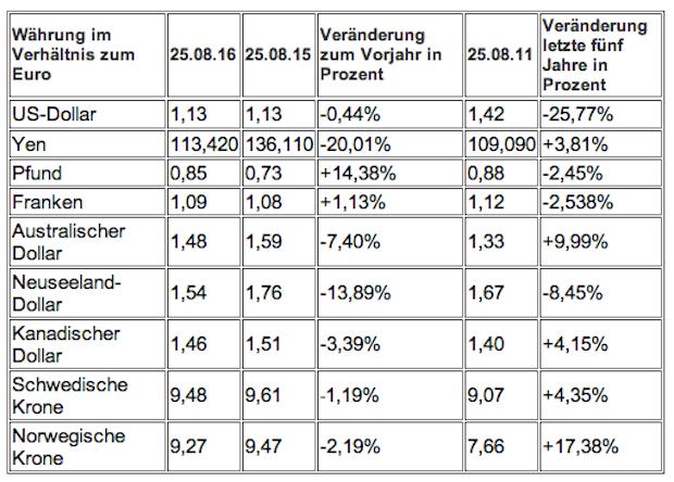 Photo of Wie stabil ist der Euro? G10-Währungen im Vergleich