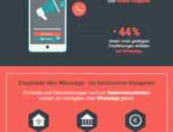 WhatsApp ist der beliebteste Kanal für Freundschaftswerbung