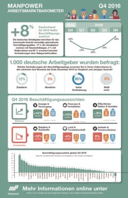 Quelle: Faktenkontor GmbH/Manpower GmbH & Co. KG Personaldienstleistungen