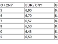 Renminbi nun Reservewährung – Trotz starker Abwertung wird sich Chinas Währung stabilisieren