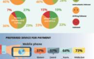 Weltweit verlangen Verbraucher nach mehr digitalen Services