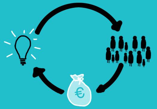 Bild von Crowdfunding – eine Finanzierung, viele Profiteure