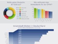 Wofür geben die Deutschen am liebsten ihr Geld aus?