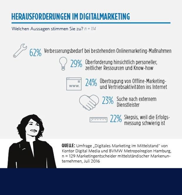 Photo of Das sind die größten Herausforderungen im Digitalmarketing des Mittelstands