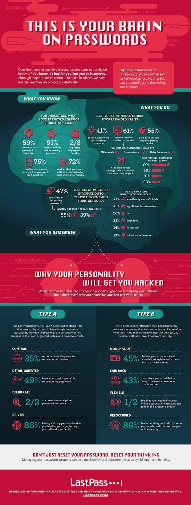 Bild von Die Psychologie der Passwörter: Wie beeinflusst unsere Persönlichkeit die Gefahr, gehackt zu werden?