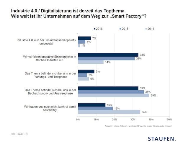 Bild von Digitalisierung: Deutscher Industrie 4.0 Index legt das zweite Jahr in Folge zu