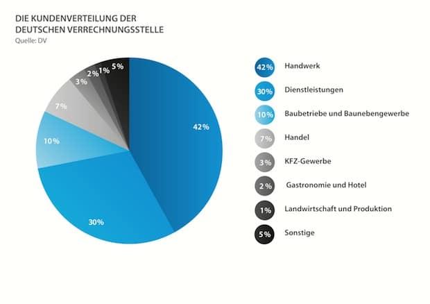 Photo of Innovatives Angebot in Handwerk und Mittelstand angekommen