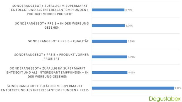 Bild von Produktproben in Zeiten des Verfassungsmarketings