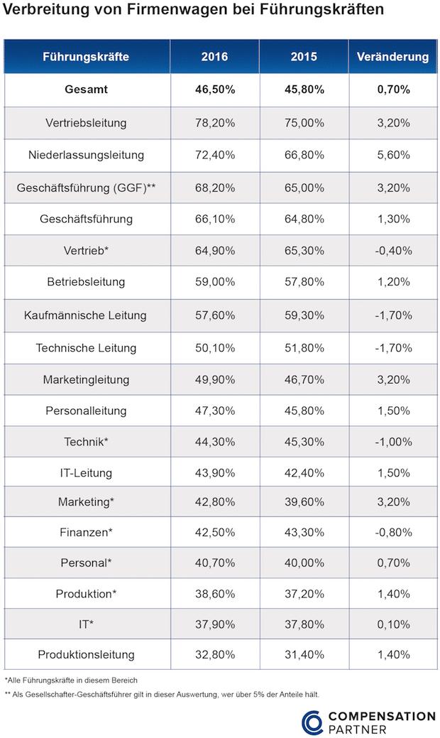 Photo of Fast die Hälfte aller Führungskräfte in Deutschland fährt einen Firmenwagen