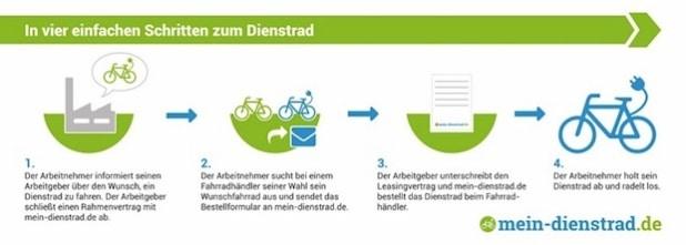 Quelle: Mein-Dienstrad.de
