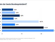 Mehr als jeder Fünfte wünscht sich einen rot-rot-grünen Bundespräsidenten – Steinmeier vor Lammert
