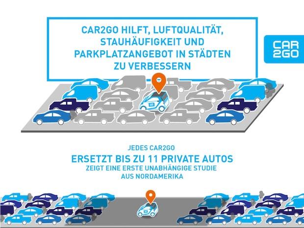 Photo of Free-floating Carsharing von car2go verbessert die Lebensqualität in Großstädten