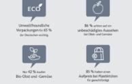 Deutsche Verbraucher sind Vorreiter beim Umweltschutz und Nachzügler bei Bio und Co.