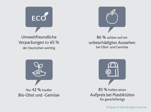 Photo of Deutsche Verbraucher sind Vorreiter beim Umweltschutz und Nachzügler bei Bio und Co.
