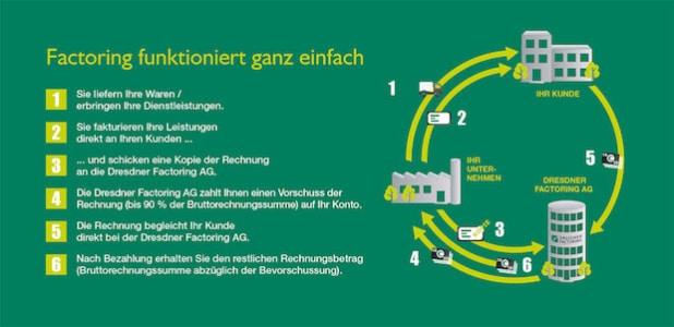 Quelle: Dresdner Factoring AG