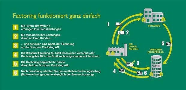 Bild von Factoring für den Mittelstand: Wie funktioniert es?
