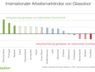 Glassdoor Index: Deutscher Arbeitsmarkt im Aufwind