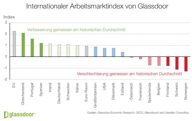 Photo of Glassdoor Index: Deutscher Arbeitsmarkt im Aufwind