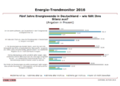 58 Prozent der Deutschen mit Energiewende unzufrieden