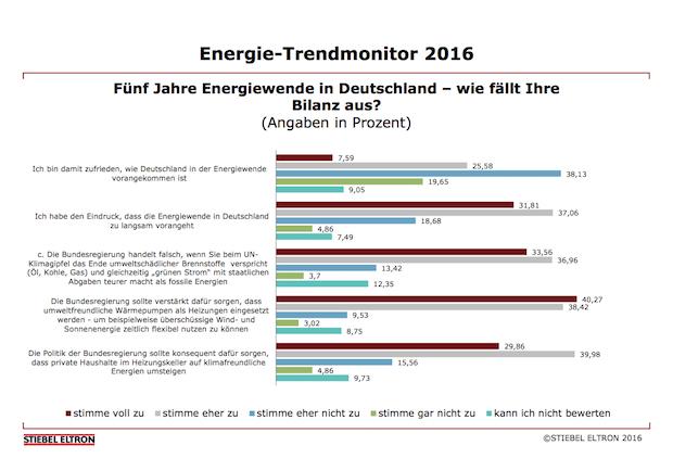 Photo of 58 Prozent der Deutschen mit Energiewende unzufrieden